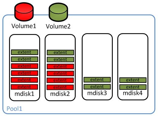 SVC – Erweiterung eines Pools mit zusätzlichen mdisk